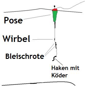 posenmontage-mittelwasser